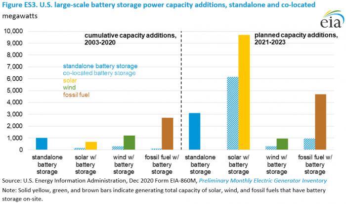 EIA报告:去年美国大型电池储能系统的电力容量以前所未有的速度增长