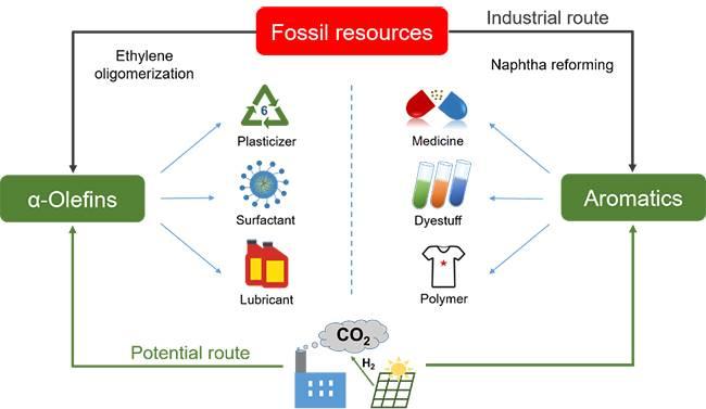 大连化物所发表二氧化碳催化转化综述文章