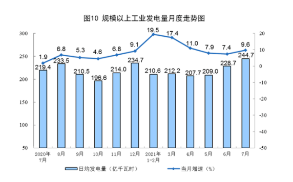 国家统计局:2021年7月份能源生产情况