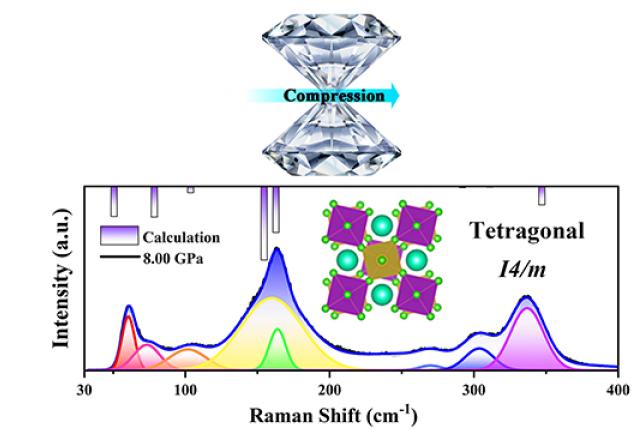 大连化物所揭示高压下无铅双钙钛矿Cs2NaBiCl6晶体的发光机理