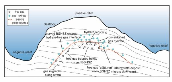 研究揭示南海神狐海域峡谷区复杂地形对天然气水合物成藏的控制机制和作用