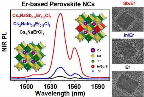 大连化物所等揭示近红外发光钠铒双钙钛矿纳米晶超快动力学机理