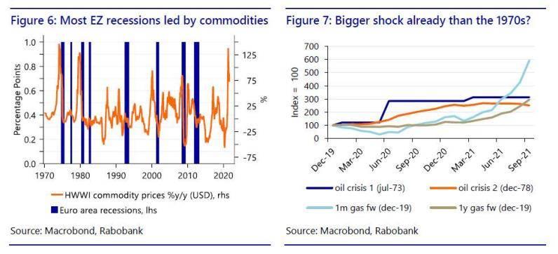 欧洲天然气告急 电力供应商重创!对通胀意味着什么?